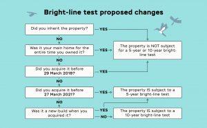 Bright-line Test