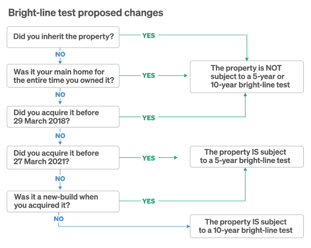 Bright-line test proposed changes